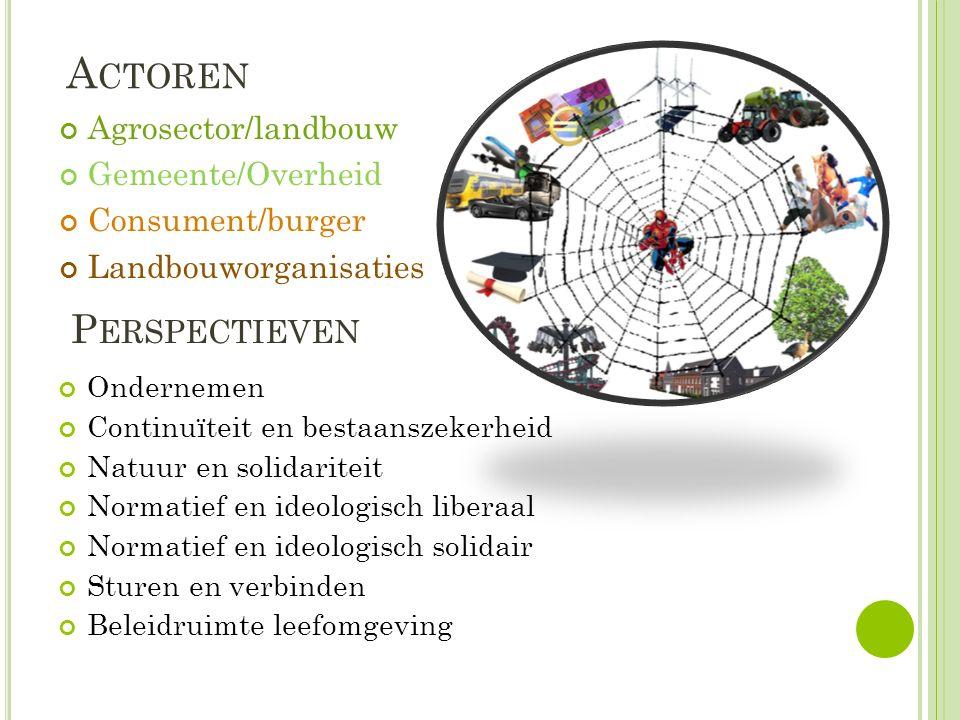 A CTOREN Agrosector/landbouw Gemeente/Overheid Consument/burger Landbouworganisaties P ERSPECTIEVEN Ondernemen Continuïteit en bestaanszekerheid Natuu