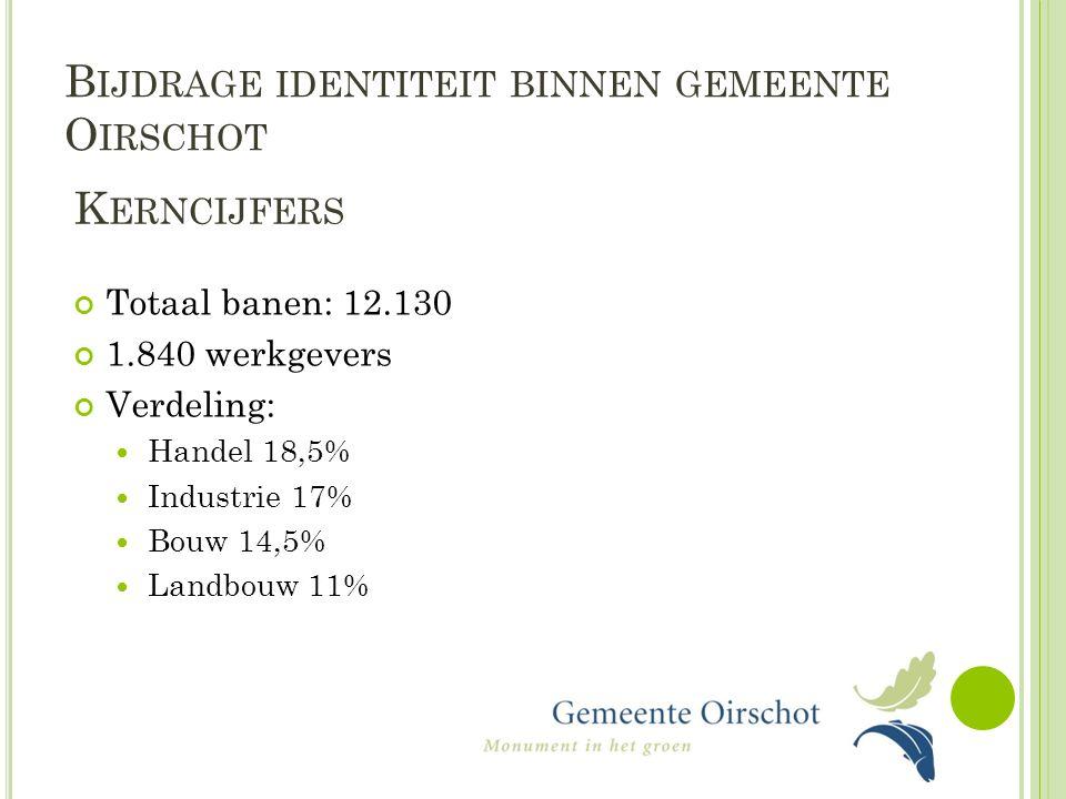 B IJDRAGE IDENTITEIT BINNEN GEMEENTE O IRSCHOT K ERNCIJFERS Totaal banen: 12.130 1.840 werkgevers Verdeling: Handel 18,5% Industrie 17% Bouw 14,5% Landbouw 11%