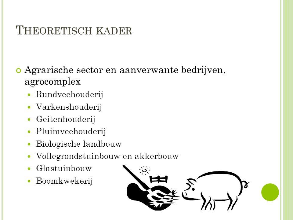 T HEORETISCH KADER Agrarische sector en aanverwante bedrijven, agrocomplex Rundveehouderij Varkenshouderij Geitenhouderij Pluimveehouderij Biologische