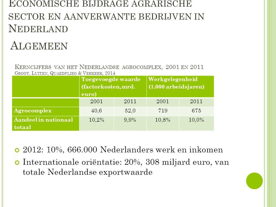 E CONOMISCHE BIJDRAGE AGRARISCHE SECTOR EN AANVERWANTE BEDRIJVEN IN N EDERLAND 2012: 10%, 666.000 Nederlanders werk en inkomen Internationale oriëntatie: 20%, 308 miljard euro, van totale Nederlandse exportwaarde A LGEMEEN Toegevoegde waarde (factorkosten, mrd.