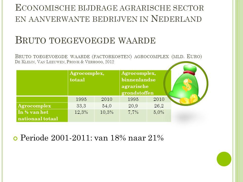 E CONOMISCHE BIJDRAGE AGRARISCHE SECTOR EN AANVERWANTE BEDRIJVEN IN N EDERLAND Periode 2001-2011: van 18% naar 21% B RUTO TOEGEVOEGDE WAARDE Agrocomplex, totaal Agrocomplex, binnenlandse agrarische grondstoffen 1995201019952010 Agrocomplex 33,354,020,926,2 In % van het nationaal totaal 12,3%10,3%7,7%5,0% B RUTO TOEGEVOEGDE WAARDE ( FACTORKOSTEN ) AGROCOMPLEX ( MLD.