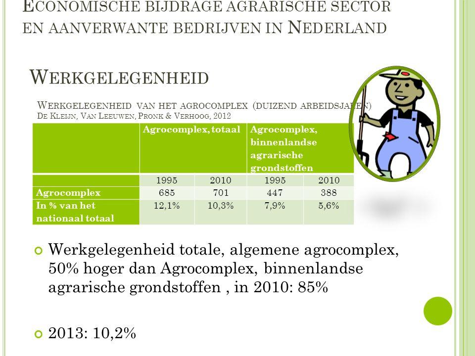 E CONOMISCHE BIJDRAGE AGRARISCHE SECTOR EN AANVERWANTE BEDRIJVEN IN N EDERLAND Werkgelegenheid totale, algemene agrocomplex, 50% hoger dan Agrocomplex, binnenlandse agrarische grondstoffen, in 2010: 85% 2013: 10,2% W ERKGELEGENHEID Agrocomplex, totaal Agrocomplex, binnenlandse agrarische grondstoffen 1995201019952010 Agrocomplex 685701447388 In % van het nationaal totaal 12,1%10,3%7,9%5,6% W ERKGELEGENHEID VAN HET AGROCOMPLEX ( DUIZEND ARBEIDSJAREN ) D E K LEIJN, V AN L EEUWEN, P RONK & V ERHOOG, 2012