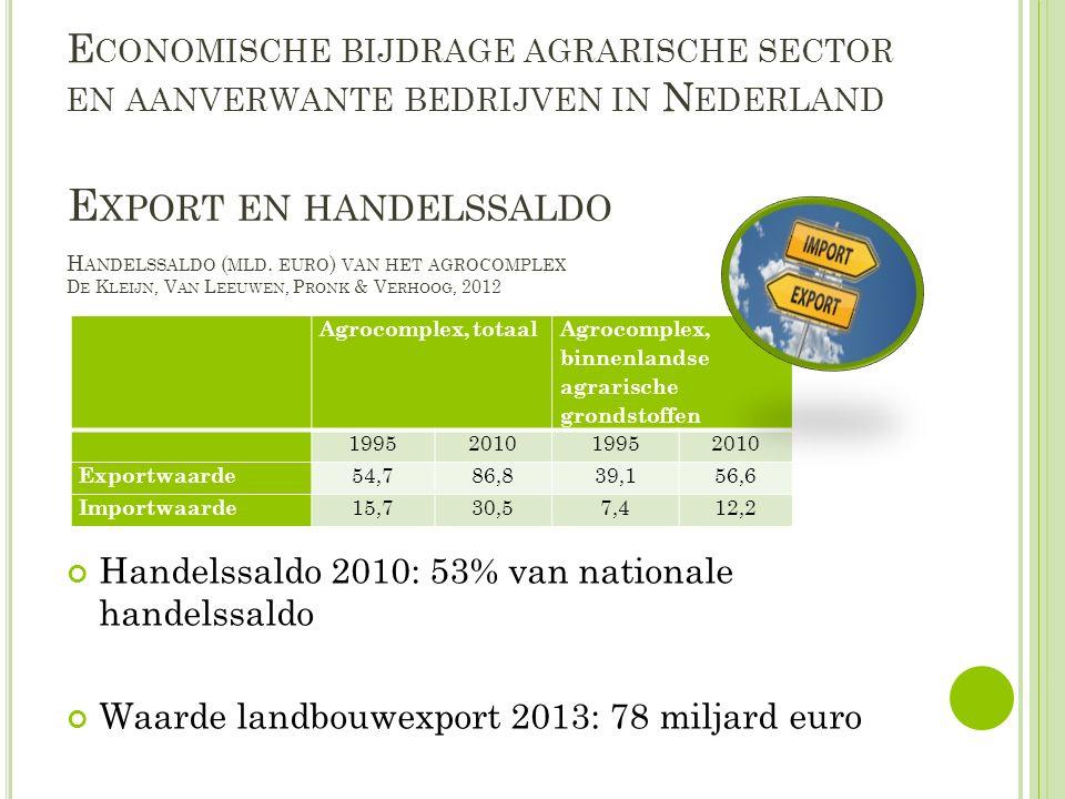 E CONOMISCHE BIJDRAGE AGRARISCHE SECTOR EN AANVERWANTE BEDRIJVEN IN N EDERLAND Handelssaldo 2010: 53% van nationale handelssaldo Waarde landbouwexport 2013: 78 miljard euro E XPORT EN HANDELSSALDO Agrocomplex, totaal Agrocomplex, binnenlandse agrarische grondstoffen 1995201019952010 Exportwaarde 54,786,839,156,6 Importwaarde 15,730,57,412,2 H ANDELSSALDO ( MLD.