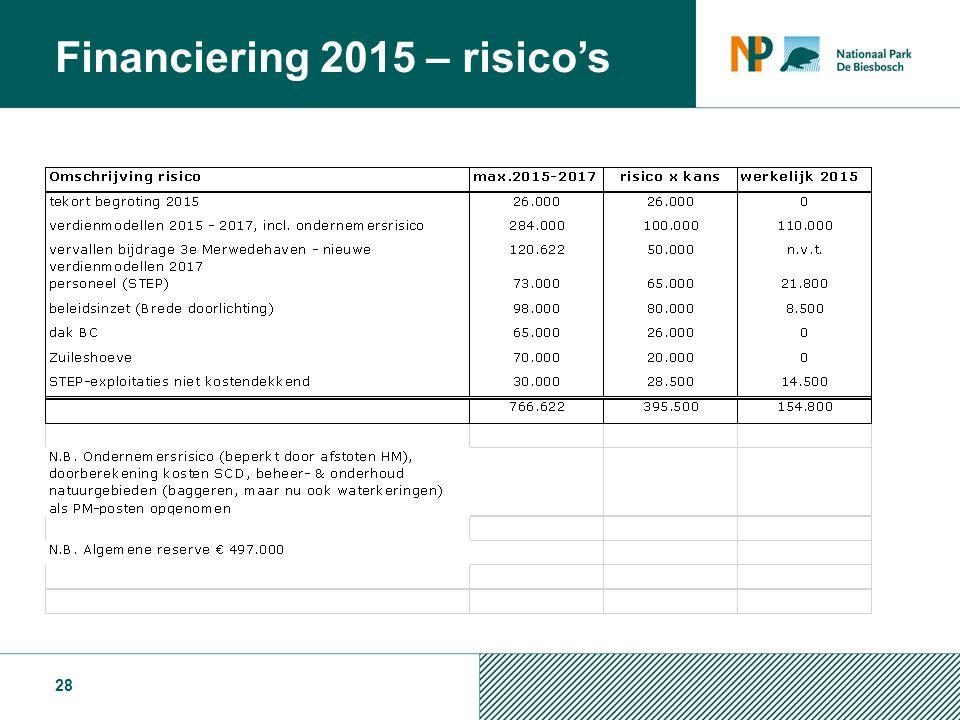 28 Financiering 2015 – risico's