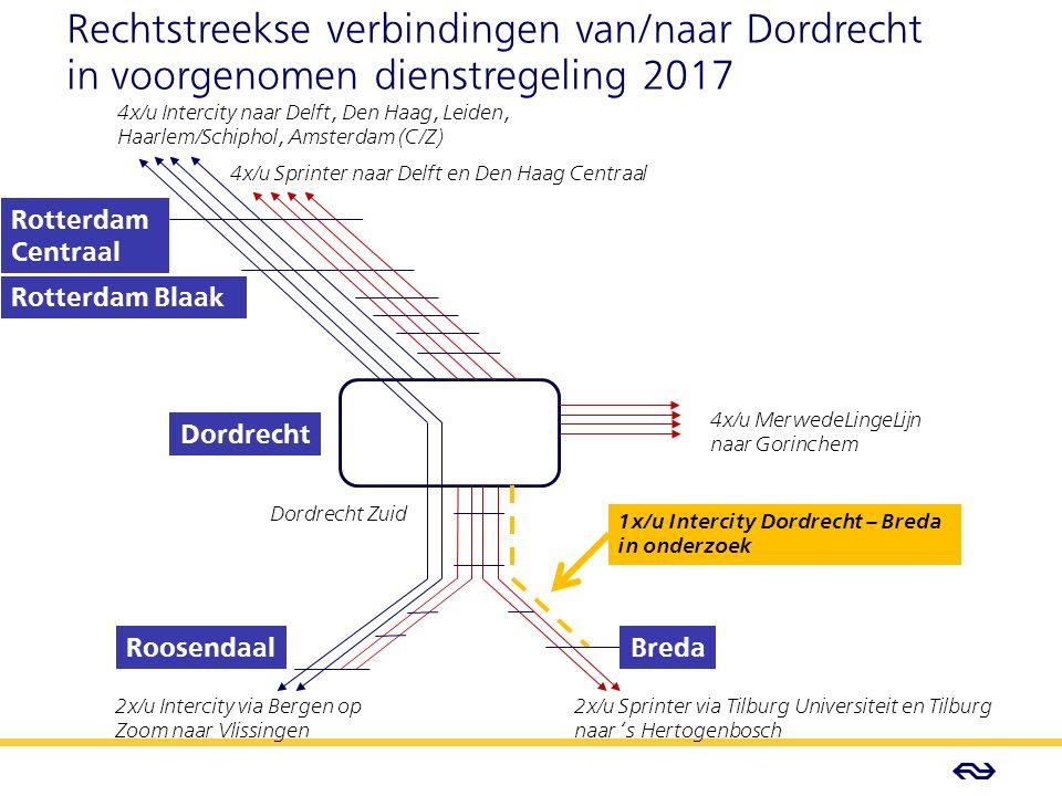 - Concept - Rotterdam Blaak Rotterdam Centraal BredaRoosendaal Dordrecht Dordrecht Zuid 4x/u MerwedeLingeLijn naar Gorinchem 2x/u Sprinter via Tilburg Universiteit en Tilburg naar 's Hertogenbosch 2x/u Intercity via Bergen op Zoom naar Vlissingen 4x/u Intercity naar Delft, Den Haag, Leiden, Haarlem/Schiphol, Amsterdam (C/Z) 1x/u Intercity Dordrecht – Breda in onderzoek Rechtstreekse verbindingen van/naar Dordrecht in voorgenomen dienstregeling 2017 4x/u Sprinter naar Delft en Den Haag Centraal