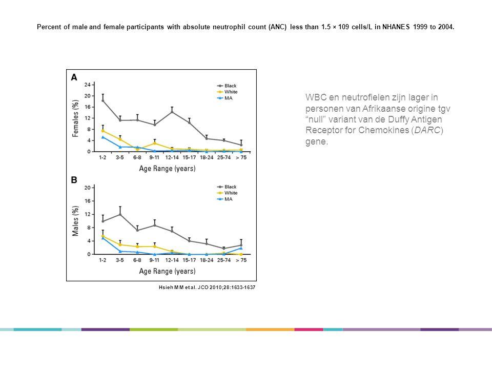 WBC differentiatie Differentiatie Blasten 0,0 % Promyelocyten 0,0 % Myelocyten 0,0 % Metamyelocyten 0,0 % Neutrofielen % 51,3 % 40,2 - 74,7 Eosinofielen % 2,0 % 0,9 - 8,4 Basofielen % 0,7 % 0,0 - 1,5 Lymfocyten % 39,7 % 17,6 - 47,6 Monocyten % 6,3 % 4,0 - 11,3 Plasmatocyten 0,0 % Neutrofielen abs.
