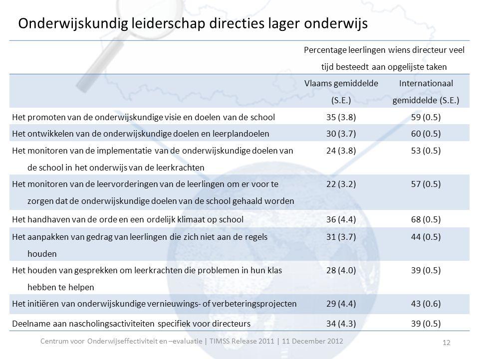 Onderwijskundig leiderschap directies lager onderwijs Percentage leerlingen wiens directeur veel tijd besteedt aan opgelijste taken Vlaams gemiddelde