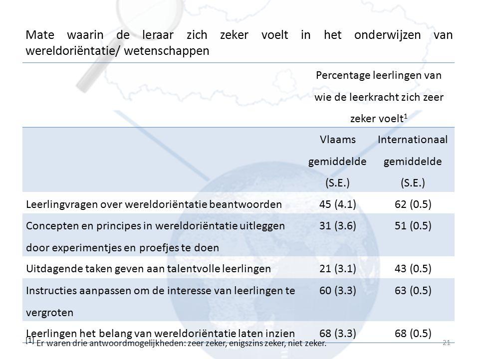 Percentage leerlingen van wie de leerkracht zich zeer zeker voelt 1 Vlaams gemiddelde (S.E.) Internationaal gemiddelde (S.E.) Leerlingvragen over were