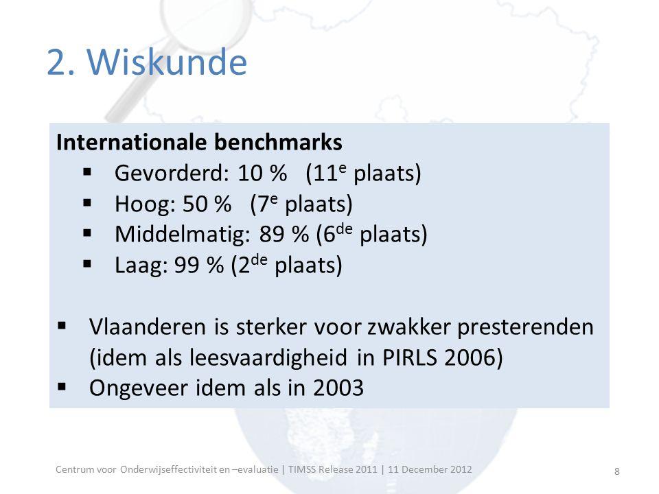 Centrum voor Onderwijseffectiviteit en –evaluatie | TIMSS Release 2011 | 11 December 2012 Internationale benchmarks  Gevorderd: 10 % (11 e plaats) 