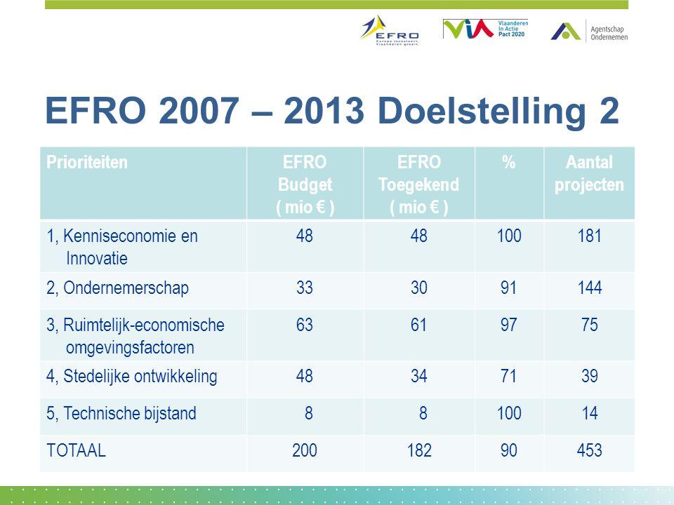 EFRO 2007 – 2013 Doelstelling 2 PrioriteitenEFRO Budget ( mio € ) EFRO Toegekend ( mio € ) %Aantal projecten 1, Kenniseconomie en Innovatie 48 100181 2, Ondernemerschap333091144 3, Ruimtelijk-economische omgevingsfactoren 63619775 4, Stedelijke ontwikkeling48347139 5, Technische bijstand 8 810014 TOTAAL20018290453
