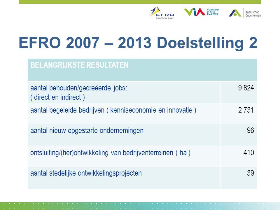 EFRO 2007 – 2013 Doelstelling 2 BELANGRIJKSTE RESULTATEN aantal behouden/gecreëerde jobs: ( direct en indirect ) 9 824 aantal begeleide bedrijven ( ke