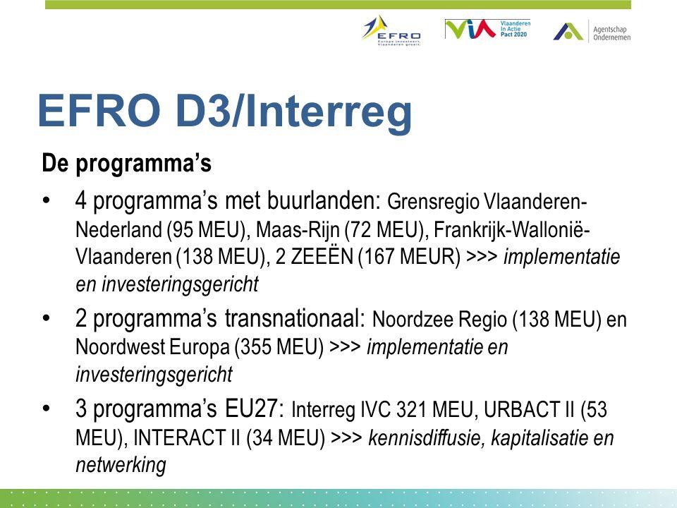 EFRO D3/Interreg De programma's 4 programma's met buurlanden: Grensregio Vlaanderen- Nederland (95 MEU), Maas-Rijn (72 MEU), Frankrijk-Wallonië- Vlaanderen (138 MEU), 2 ZEEËN (167 MEUR) >>> implementatie en investeringsgericht 2 programma's transnationaal: Noordzee Regio (138 MEU) en Noordwest Europa (355 MEU) >>> implementatie en investeringsgericht 3 programma's EU27: Interreg IVC 321 MEU, URBACT II (53 MEU), INTERACT II (34 MEU) >>> kennisdiffusie, kapitalisatie en netwerking