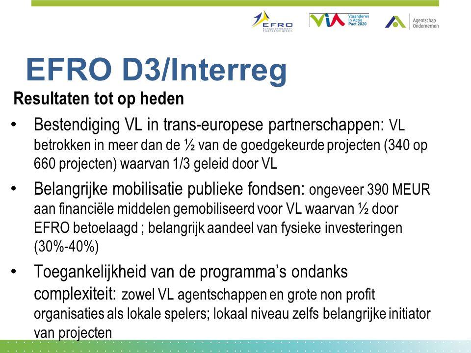 EFRO D3/Interreg Resultaten tot op heden Bestendiging VL in trans-europese partnerschappen: VL betrokken in meer dan de ½ van de goedgekeurde projecten (340 op 660 projecten) waarvan 1/3 geleid door VL Belangrijke mobilisatie publieke fondsen: ongeveer 390 MEUR aan financiële middelen gemobiliseerd voor VL waarvan ½ door EFRO betoelaagd ; belangrijk aandeel van fysieke investeringen (30%-40%) Toegankelijkheid van de programma's ondanks complexiteit: zowel VL agentschappen en grote non profit organisaties als lokale spelers; lokaal niveau zelfs belangrijke initiator van projecten