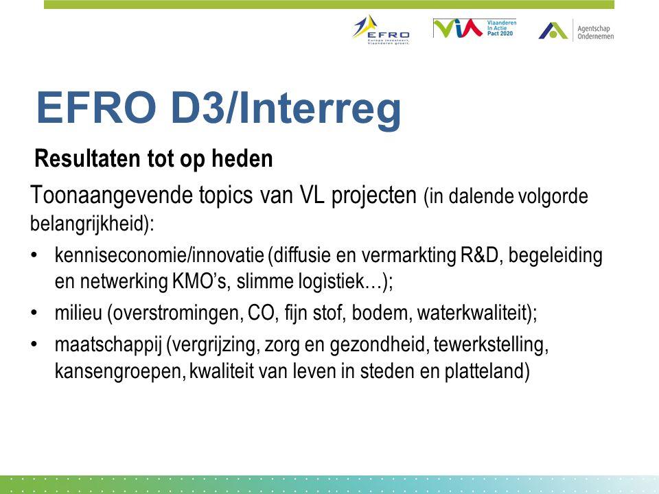 EFRO D3/Interreg Resultaten tot op heden Toonaangevende topics van VL projecten (in dalende volgorde belangrijkheid): kenniseconomie/innovatie (diffus