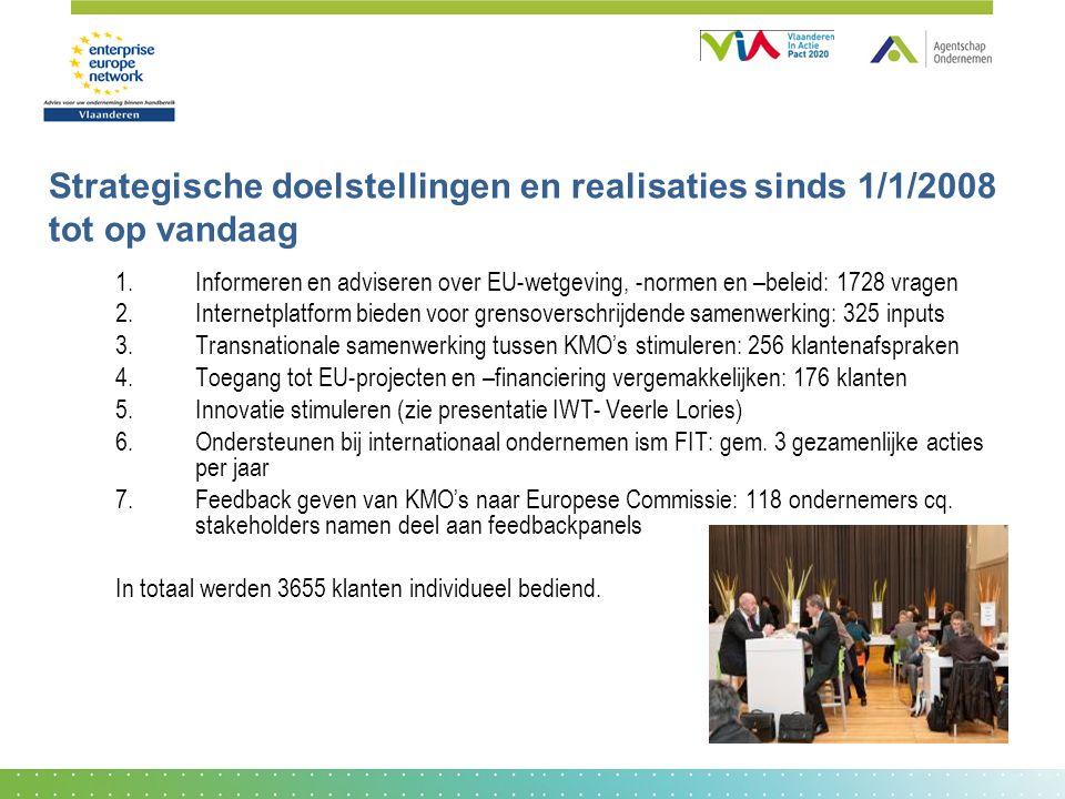 Strategische doelstellingen en realisaties sinds 1/1/2008 tot op vandaag 1.Informeren en adviseren over EU-wetgeving, -normen en –beleid: 1728 vragen 2.Internetplatform bieden voor grensoverschrijdende samenwerking: 325 inputs 3.Transnationale samenwerking tussen KMO's stimuleren: 256 klantenafspraken 4.Toegang tot EU-projecten en –financiering vergemakkelijken: 176 klanten 5.Innovatie stimuleren (zie presentatie IWT- Veerle Lories) 6.Ondersteunen bij internationaal ondernemen ism FIT: gem.
