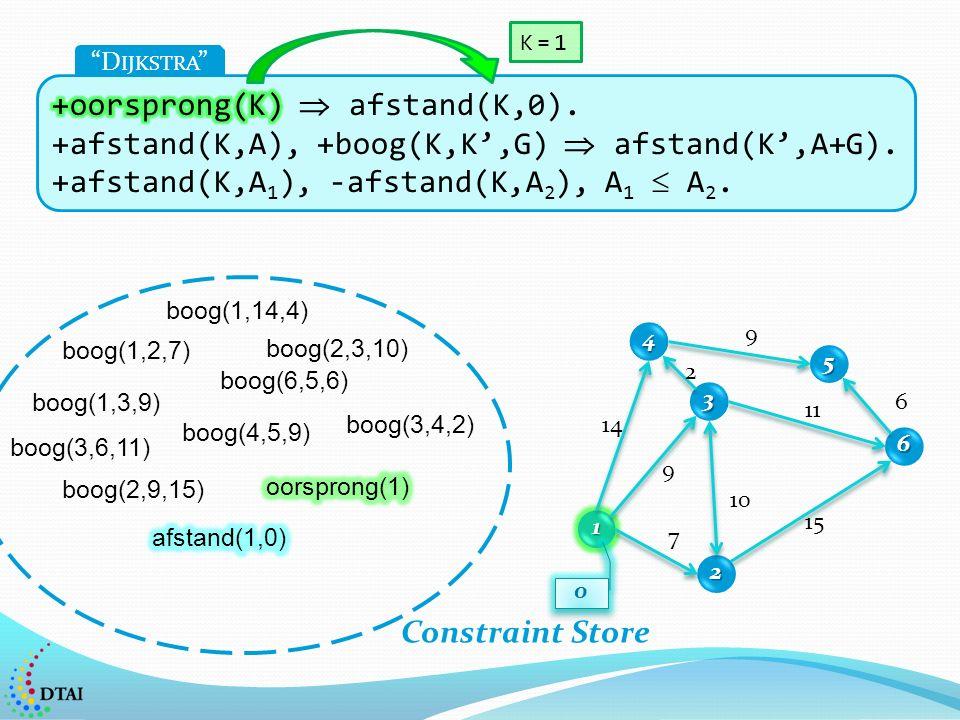 1 2 3 4 5 6 7 14 9 2 9 6 11 15 10 0 0 D IJKSTRA boog(1,2,7) boog(1,14,4) boog(1,3,9) boog(2,3,10) boog(2,9,15) boog(4,5,9) boog(6,5,6) boog(3,4,2) boog(3,6,11) Constraint Store K=1