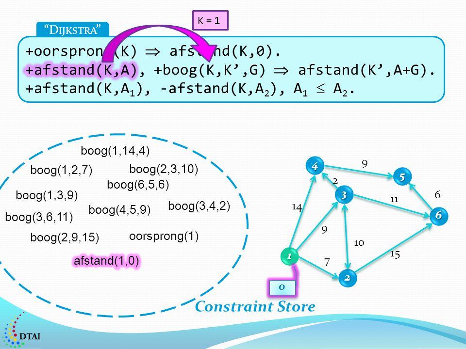 1 2 3 4 5 6 7 14 9 2 9 6 11 15 10 0 0 D IJKSTRA boog(1,2,7) boog(1,14,4) boog(1,3,9) boog(2,3,10) boog(2,9,15) boog(4,5,9) boog(6,5,6) boog(3,4,2) boog(3,6,11) oorsprong(1) Constraint Store K=1