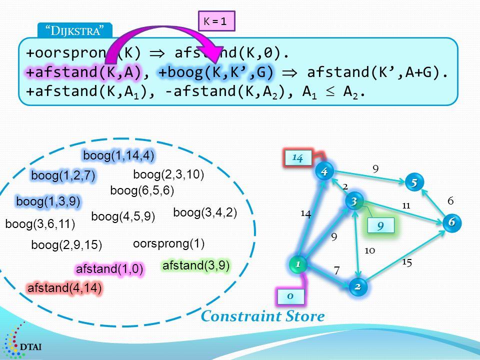 14 1 2 3 4 5 6 7 9 2 9 6 11 15 10 0 0 9 9 D IJKSTRA boog(2,3,10) boog(2,9,15) boog(4,5,9) boog(6,5,6) boog(3,4,2) boog(3,6,11) oorsprong(1) Constraint Store K=1