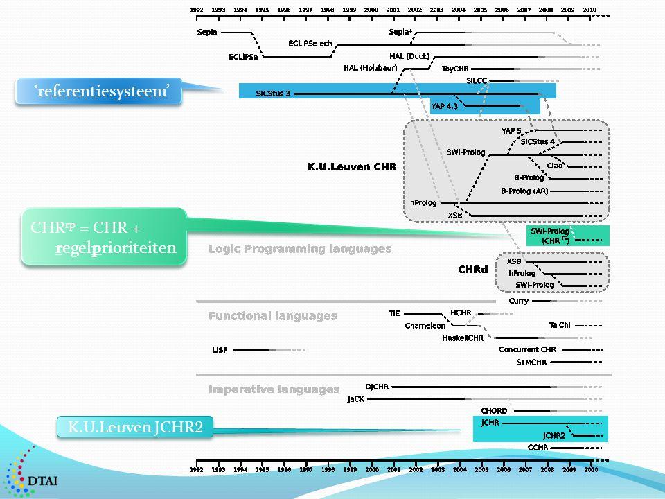 K.U.Leuven JCHR 2 'referentiesysteem' CHR rp = CHR + regelprioriteiten