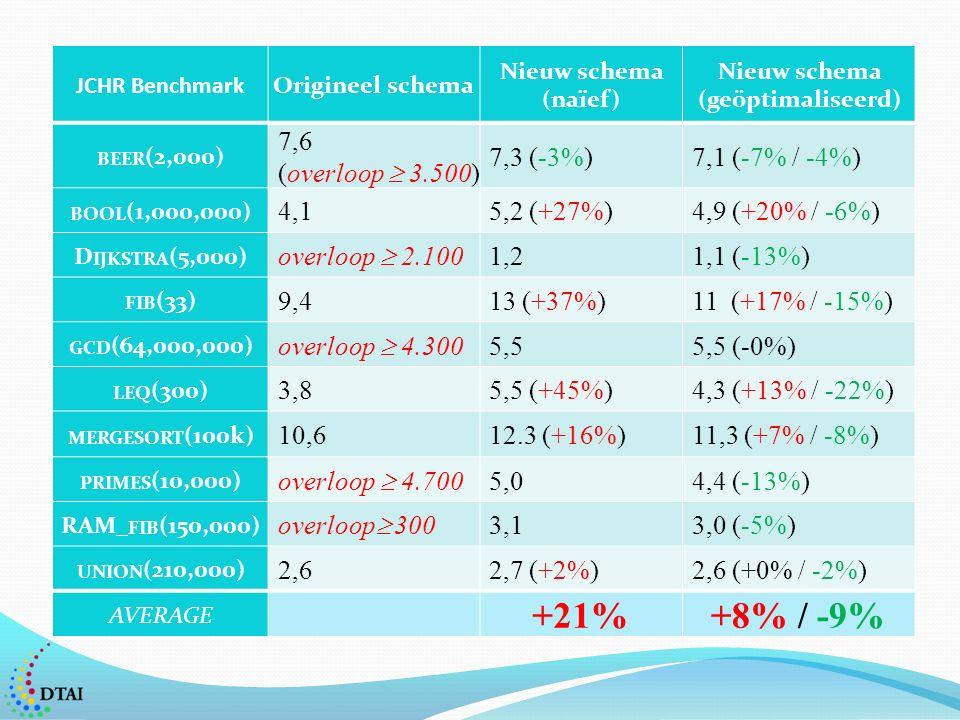 JCHR BenchmarkOrigineel schema Nieuw schema (naïef) Nieuw schema (geöptimaliseerd) BEER (2,000) 7,6 (overloop  3.500) 7,3 (-3%)7,1 (-7% / -4%) BOOL (1,000,000) 4,15,2 (+27%)4,9 (+20% / -6%) D IJKSTRA (5,000) overloop  2.100 1,21,1 (-13%) FIB (33) 9,413 (+37%)11 (+17% / -15%) GCD (64,000,000) overloop  4.300 5,55,5 (-0%) LEQ (300) 3,85,5 (+45%)4,3 (+13% / -22%) MERGESORT (100k) 10,612.3 (+16%)11,3 (+7% / -8%) PRIMES (10,000) overloop  4.700 5,04,4 (-13%) RAM_ FIB (150,000) overloop  300 3,13,0 (-5%) UNION (210,000) 2,62,7 (+2%)2,6 (+0% / -2%) AVERAGE +21%+8% / -9%