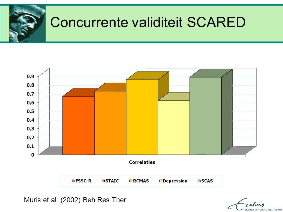 Concurrente validiteit SCARED Muris et al. (2002) Beh Res Ther