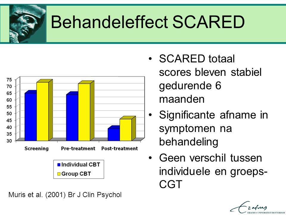 Behandeleffect SCARED SCARED totaal scores bleven stabiel gedurende 6 maanden Significante afname in symptomen na behandeling Geen verschil tussen individuele en groeps- CGT Muris et al.