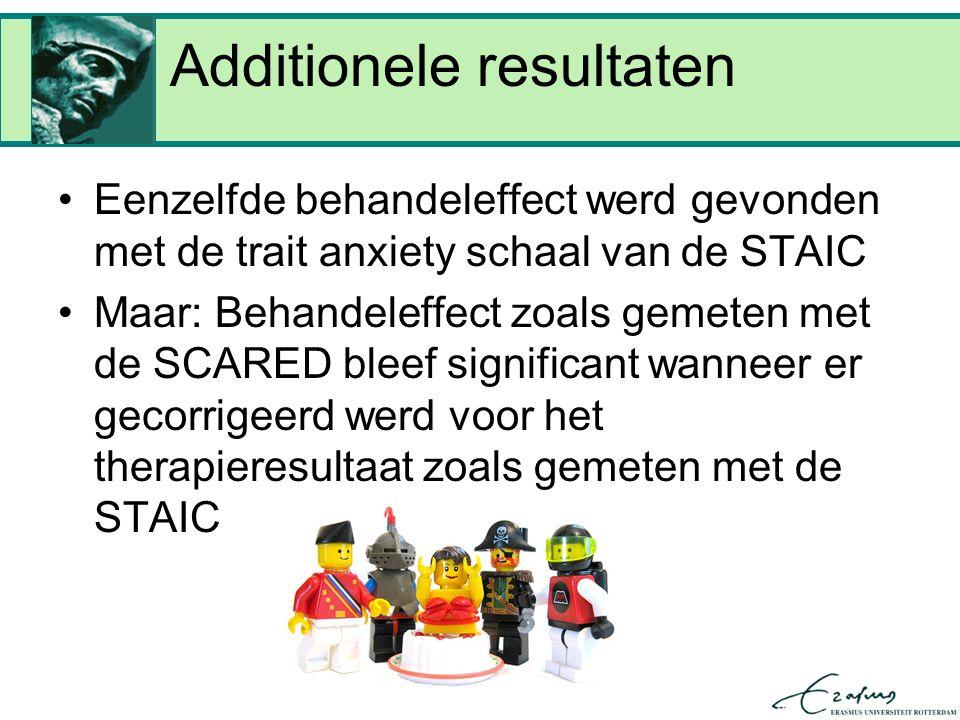 Additionele resultaten Eenzelfde behandeleffect werd gevonden met de trait anxiety schaal van de STAIC Maar: Behandeleffect zoals gemeten met de SCARED bleef significant wanneer er gecorrigeerd werd voor het therapieresultaat zoals gemeten met de STAIC