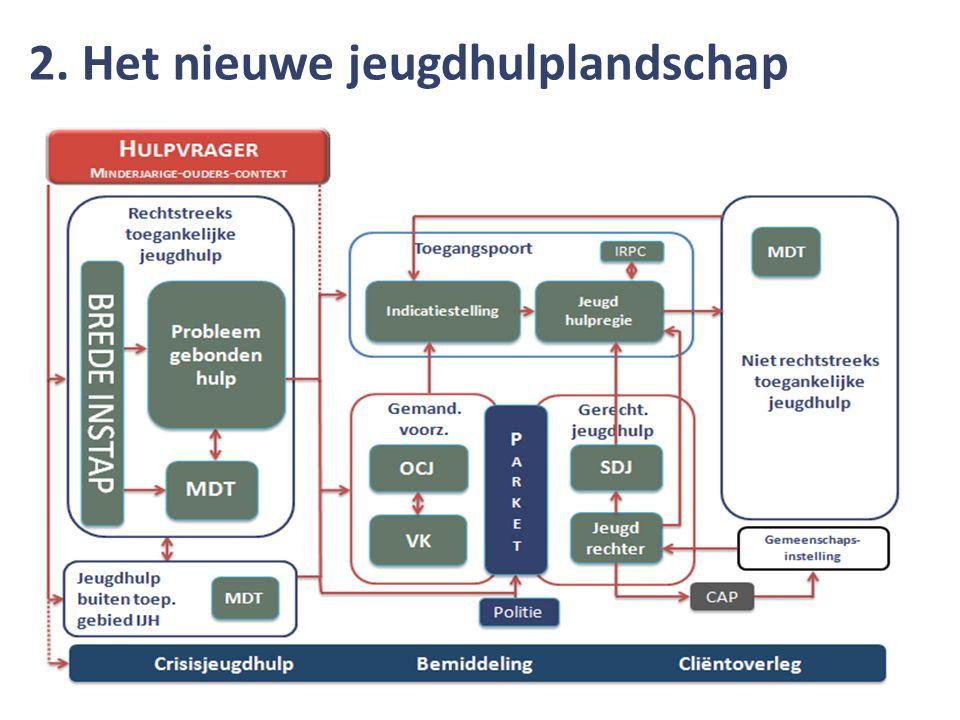 Iedere jeugdhulpaanbieder in Vlaanderen (registratie in E-Health- kadaster) 3 type aanmelders: o jeugdhulpaanbieders uit RTJ of NRTJ o jeugdhulpaanbieders buiten toepassingsgebied IJH o diensten erkend als MDT Hulpverlener wiens naam op het A- document verschijnt als aanmelder WIE.