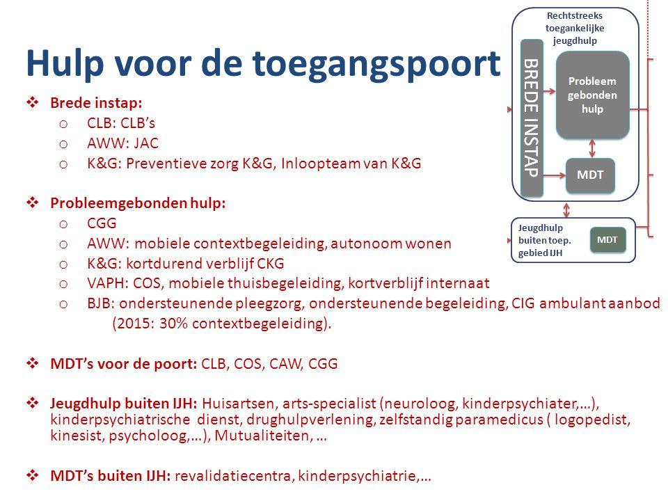 Hulp voor de toegangspoort  Brede instap: o CLB: CLB's o AWW: JAC o K&G: Preventieve zorg K&G, Inloopteam van K&G  Probleemgebonden hulp: o CGG o AWW: mobiele contextbegeleiding, autonoom wonen o K&G: kortdurend verblijf CKG o VAPH: COS, mobiele thuisbegeleiding, kortverblijf internaat o BJB: ondersteunende pleegzorg, ondersteunende begeleiding, CIG ambulant aanbod (2015: 30% contextbegeleiding).