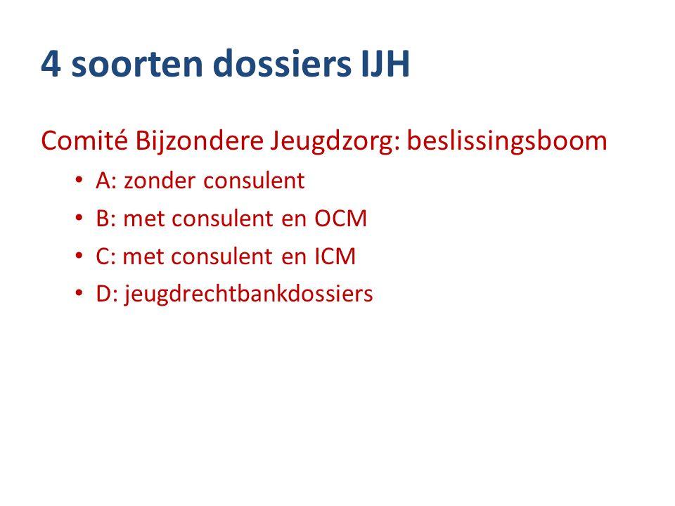 4 soorten dossiers IJH Comité Bijzondere Jeugdzorg: beslissingsboom A: zonder consulent B: met consulent en OCM C: met consulent en ICM D: jeugdrechtbankdossiers