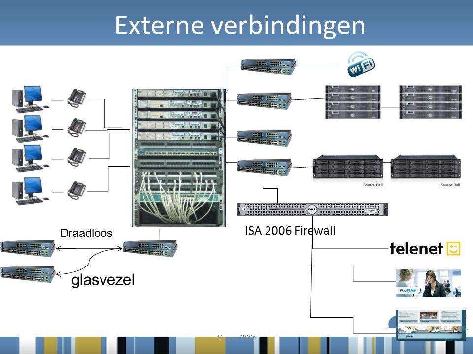 Externe verbindingen © mvo 2005 ISA 2006 Firewall glasvezel Draadloos