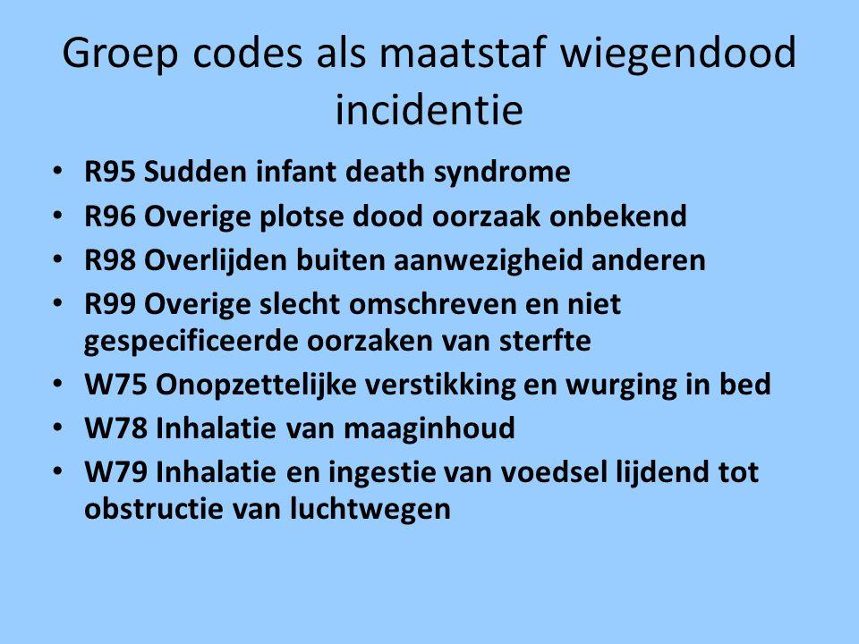 Groep codes als maatstaf wiegendood incidentie R95 Sudden infant death syndrome R96 Overige plotse dood oorzaak onbekend R98 Overlijden buiten aanwezi