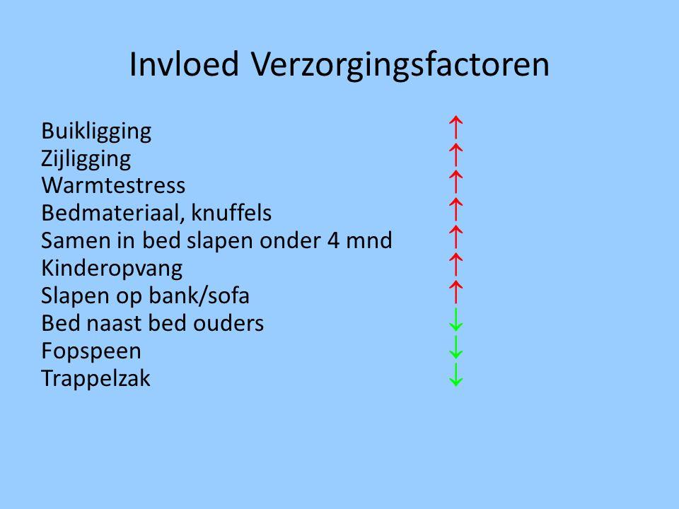 Invloed Verzorgingsfactoren Buikligging  Zijligging  Warmtestress  Bedmateriaal, knuffels  Samen in bed slapen onder 4 mnd  Kinderopvang  Slapen