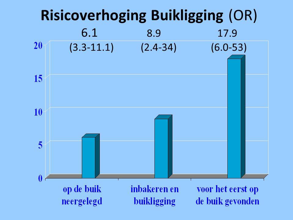 Risicoverhoging Buikligging (OR) 6.1 8.9 17.9 (3.3-11.1) (2.4-34) (6.0-53)