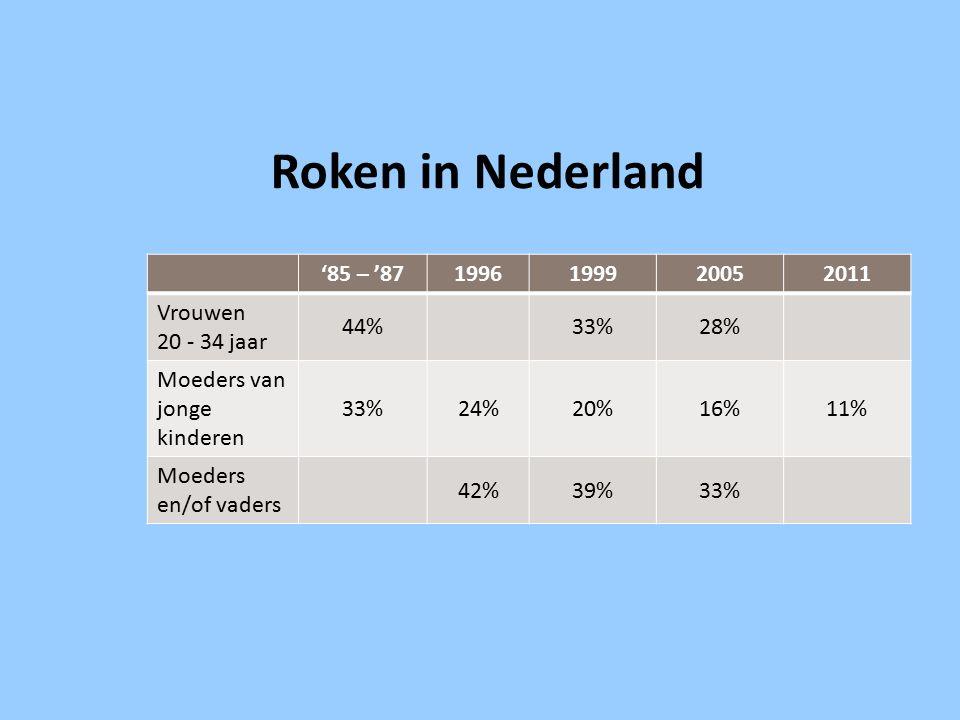 '85 – '871996199920052011 Vrouwen 20 - 34 jaar 44%33%28% Moeders van jonge kinderen 33%24%20%16%11% Moeders en/of vaders 42%39%33% Roken in Nederland