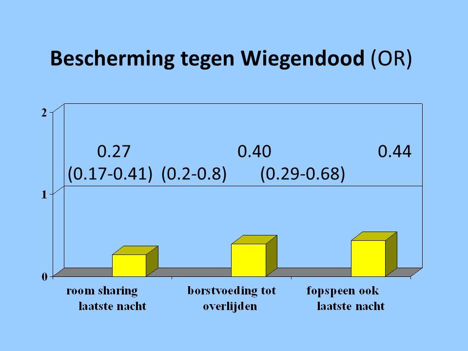 Bescherming tegen Wiegendood (OR) 0.270.40 0.44 (0.17-0.41)(0.2-0.8) (0.29-0.68)