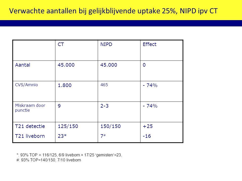 Verwachte aantallen bij gelijkblijvende uptake 25%, NIPD ipv CT CTNIPDEffect Aantal45.000 0 CVS/Amnio 1.800 465 - 74% Miskraam door punctie 92-3- 74% T21 detectie T21 liveborn 125/150 23* 150/150 7 # +25 -16 *: 93% TOP = 116/125, 6/9 liveborn + 17/25 'gemisten'=23, #: 93% TOP=140/150, 7/10 liveborn
