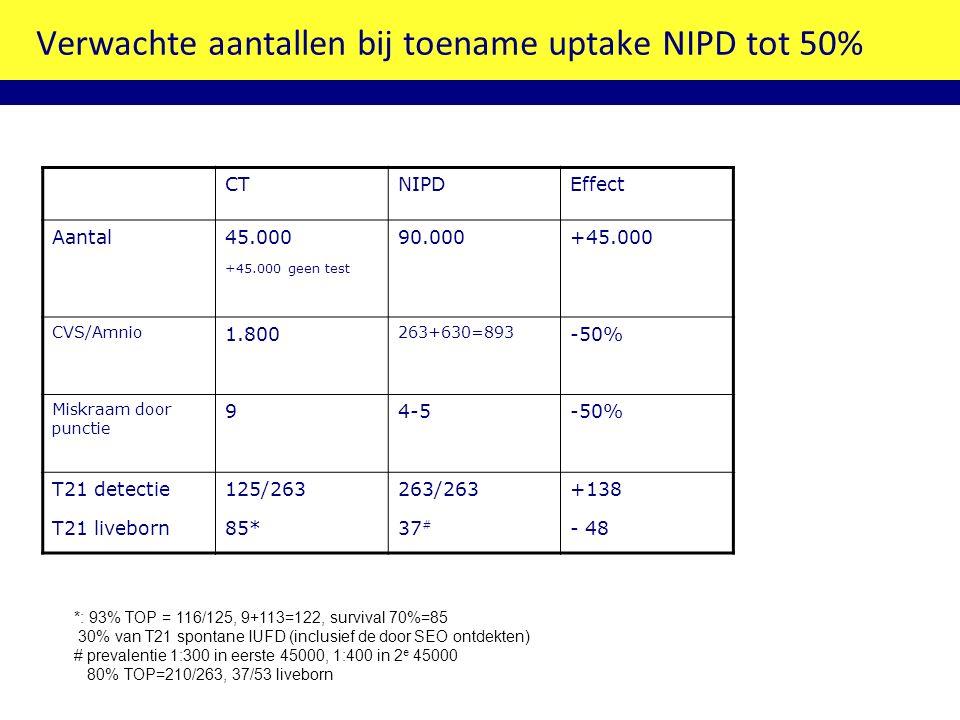 Verwachte aantallen bij toename uptake NIPD tot 50% CTNIPDEffect Aantal45.000 +45.000 geen test 90.000+45.000 CVS/Amnio 1.800 263+630=893 -50% Miskraam door punctie 94-5-50% T21 detectie T21 liveborn 125/263 85* 263/263 37 # +138 - 48 *: 93% TOP = 116/125, 9+113=122, survival 70%=85 30% van T21 spontane IUFD (inclusief de door SEO ontdekten) # prevalentie 1:300 in eerste 45000, 1:400 in 2 e 45000 80% TOP=210/263, 37/53 liveborn
