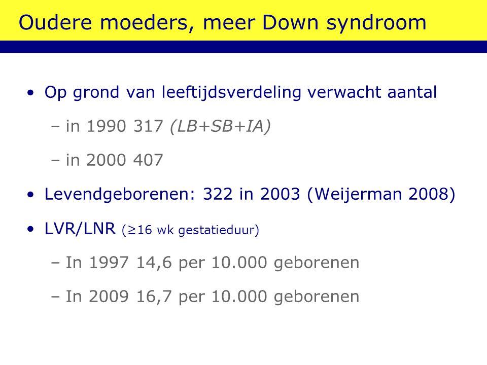 Oudere moeders, meer Down syndroom Op grond van leeftijdsverdeling verwacht aantal –in 1990 317 (LB+SB+IA) –in 2000 407 Levendgeborenen: 322 in 2003 (Weijerman 2008) LVR/LNR (≥16 wk gestatieduur) –In 1997 14,6 per 10.000 geborenen –In 2009 16,7 per 10.000 geborenen