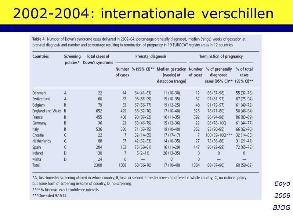 NL vergeleken met andere EU landen In NL in 2004 nog geen landelijke informatie over combinatietest Zwangerschap Down syndroom afgebroken bij –32% van gevallen in NL –87% in Zwitserland –86% in Frankrijk –0% in Ierland en Malta