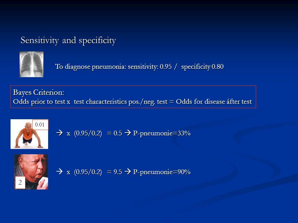 Sensitivity and specificity  x (0.95/0.2) = 0.5  P-pneumonie=33% 0.01 To diagnose pneumonia: sensitivity: 0.95 / specificity 0.80 x (0.95/0.2) = 9.5  P-pneumonie=90%  x (0.95/0.2) = 9.5  P-pneumonie=90% 2 Bayes Criterion: Odds prior to test x test characteristics pos./neg.