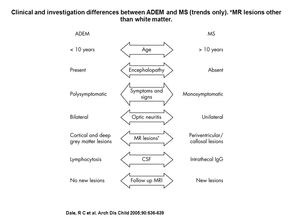 Dale, R C et al. Arch Dis Child 2005;90:636-639 Clinical and investigation differences between ADEM and MS (trends only). *MR lesions other than white