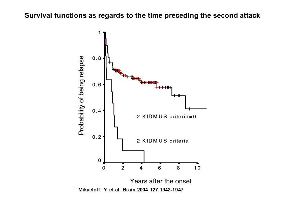 Mikaeloff, Y. et al. Brain 2004 127:1942-1947 Survival functions as regards to the time preceding the second attack