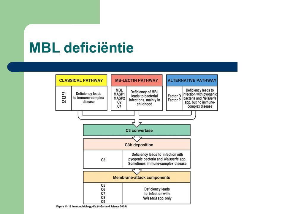 MBL deficiëntie