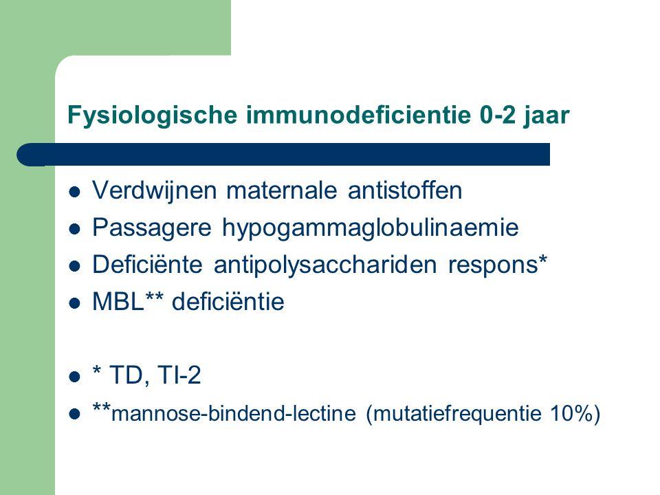 Fysiologische immunodeficientie 0-2 jaar Verdwijnen maternale antistoffen Passagere hypogammaglobulinaemie Deficiënte antipolysacchariden respons* MBL** deficiëntie * TD, TI-2 ** mannose-bindend-lectine (mutatiefrequentie 10%)