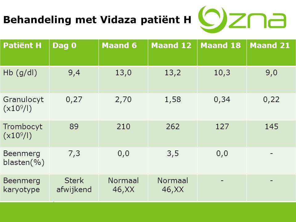 Behandeling met Vidaza patiënt H Patiënt HDag 0Maand 6Maand 12Maand 18Maand 21 Hb (g/dl)9,413,013,210,39,0 Granulocyt (x10 9 /l) 0,272,701,580,340,22