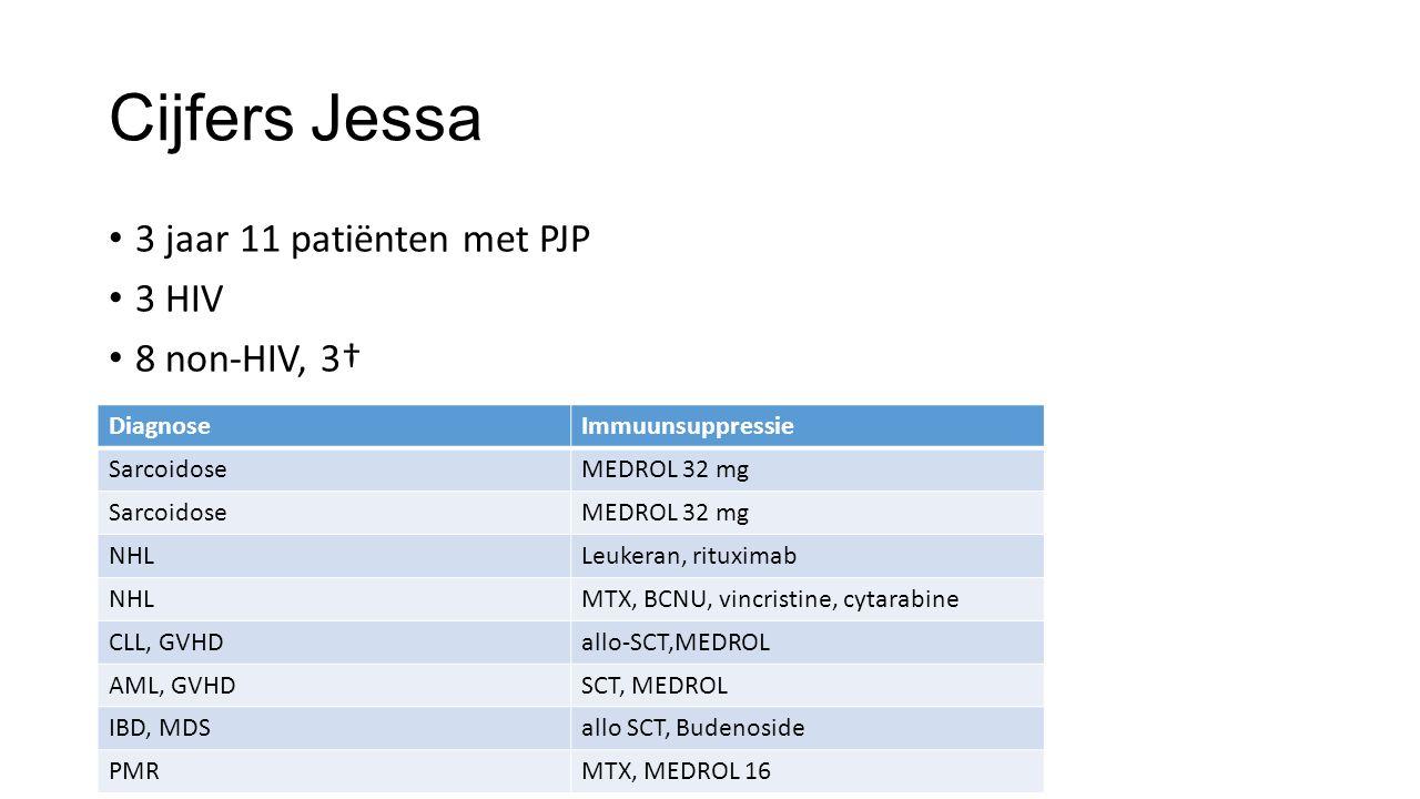 Cijfers Jessa 3 jaar 11 patiënten met PJP 3 HIV 8 non-HIV, 3† DiagnoseImmuunsuppressie SarcoidoseMEDROL 32 mg SarcoidoseMEDROL 32 mg NHLLeukeran, ritu