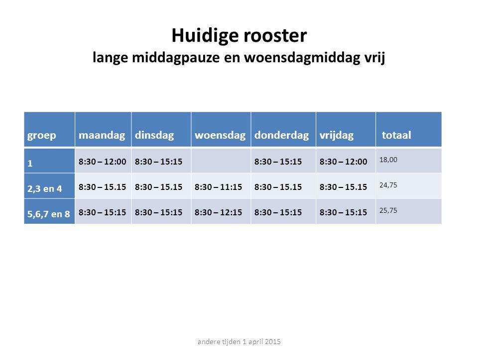 Huidige rooster lange middagpauze en woensdagmiddag vrij andere tijden 1 april 2015 groepmaandagdinsdagwoensdagdonderdagvrijdag totaal 1 8:30 – 12:008:30 – 15:15 8:30 – 12:00 18,00 2,3 en 4 8:30 – 15.15 8:30 – 11:158:30 – 15.15 24,75 5,6,7 en 8 8:30 – 15:15 8:30 – 12:158:30 – 15:15 25,75