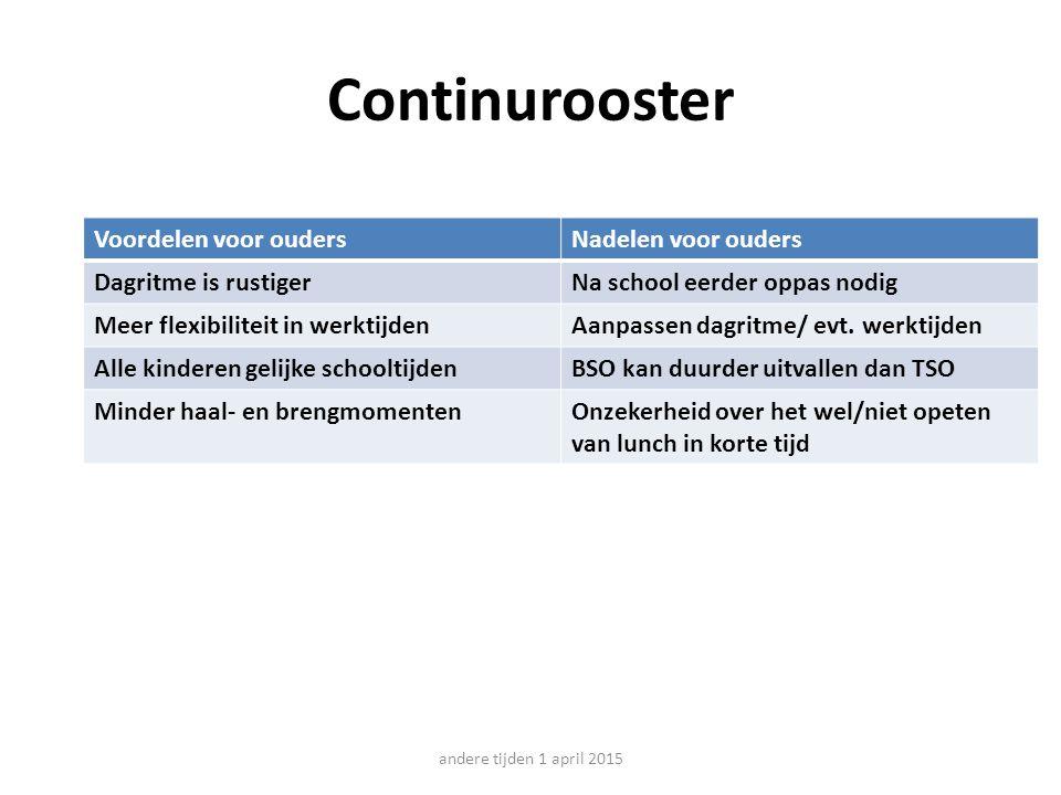 Continurooster Voordelen voor oudersNadelen voor ouders Dagritme is rustigerNa school eerder oppas nodig Meer flexibiliteit in werktijdenAanpassen dagritme/ evt.