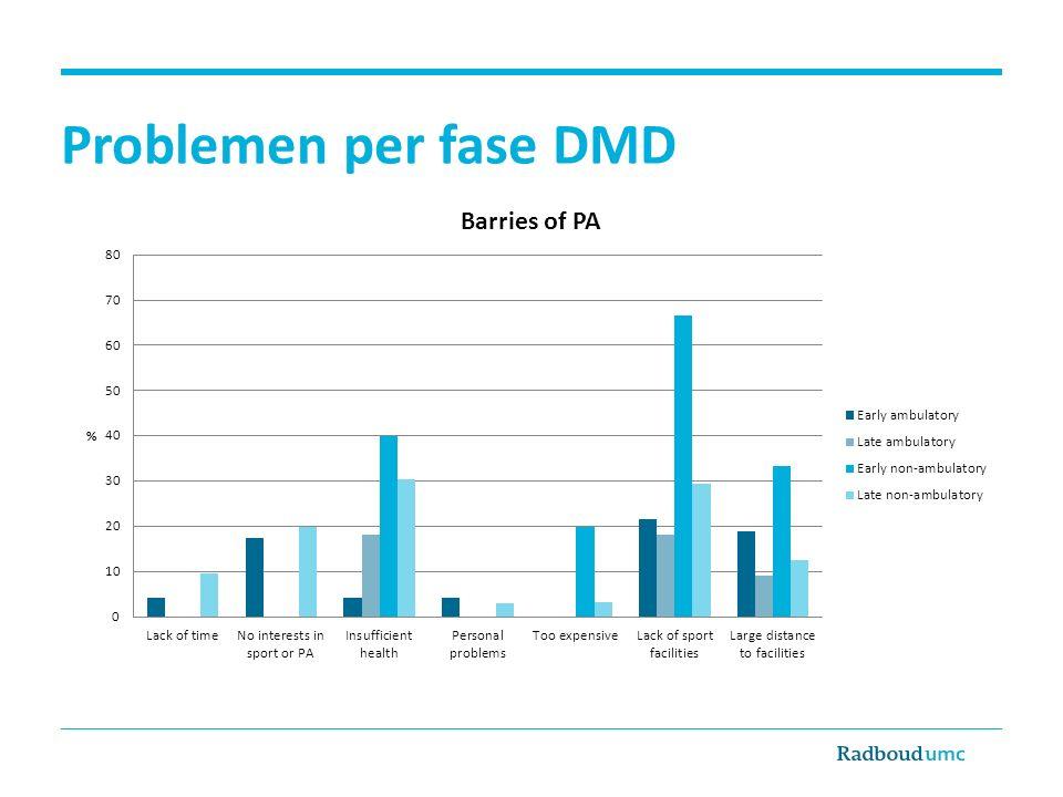 Problemen per fase DMD